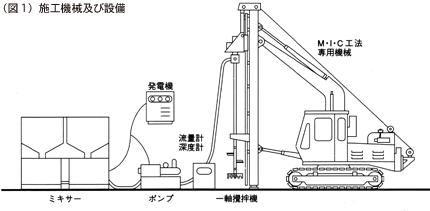 柱状改良工法イメージ1