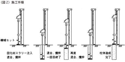 柱状改良工法イメージ2